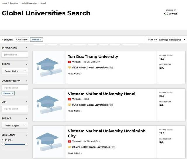Lần đầu tiên Việt Nam có đại học vào TOP 700 thế giới - Ảnh 1.