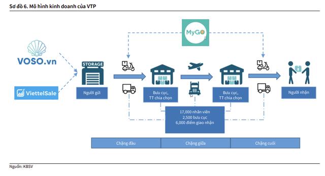Voso.vn, Mygo đóng góp ra sao cho hoạt động kinh doanh của Viettel Post sau hơn 1 năm ra đời? - Ảnh 2.
