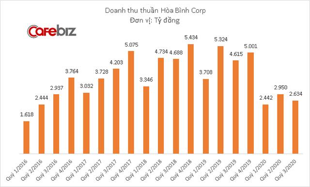 Hoạt động kinh doanh chính của Hòa Bình Corp lỗ 14 tỷ đồng trong quý đầu tiên CEO sinh năm 1992 điều hành - Ảnh 1.