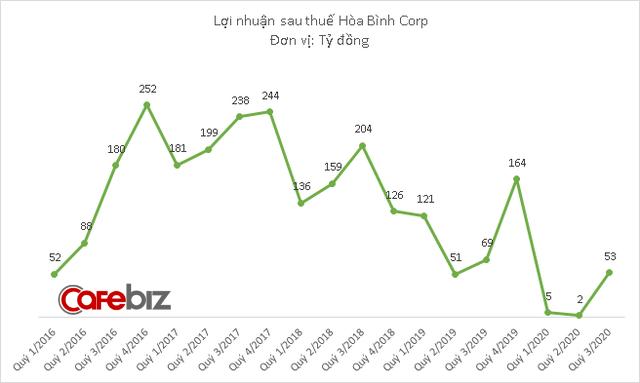 Hoạt động kinh doanh chính của Hòa Bình Corp lỗ 14 tỷ đồng trong quý đầu tiên CEO sinh năm 1992 điều hành - Ảnh 2.