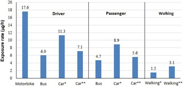 Nghiên cứu: Người đi xe máy ở Hà Nội đang bị phơi nhiễm carbon đen gấp 3 lần người đi xe bus - Ảnh 8.