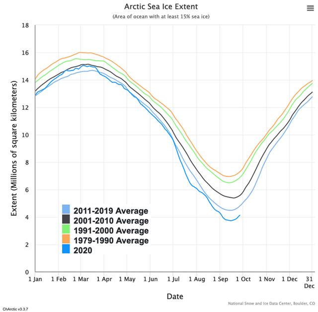 Suốt 3 triệu năm nay, Bắc Cực chưa khi nào nóng như hiện tại - Ảnh 1.