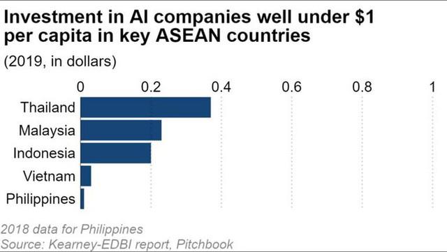 Nikkei: Đầu tư vào trí tuệ nhân tạo tại Việt Nam chưa đến 1 USD/năm theo bình quân đầu người - Ảnh 1.