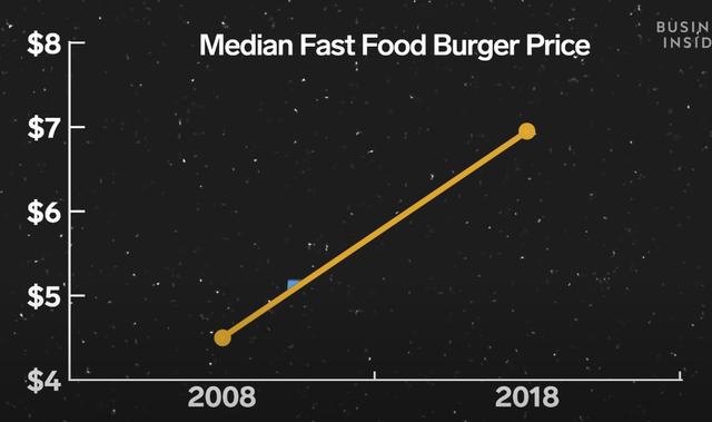 McDonald's, Burger King hay KFC đang moi tiền của bạn như thế nào? - Ảnh 3.