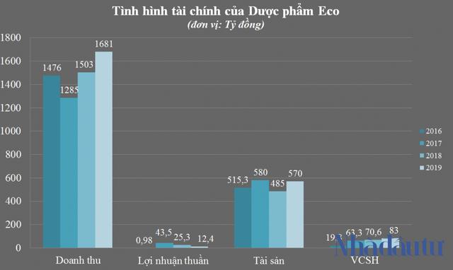 Hé lộ doanh thu nghìn tỷ của hệ sinh thái Eco Pharma - Ảnh 2.