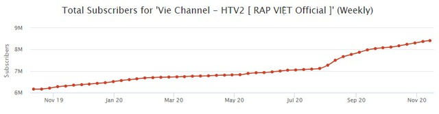 Rap Việt lập kỷ lục thế giới nhờ 1,2 triệu người xem trực tuyến: Gấp 5 lần thành tích của Độ Mixi, mang về cả chục tỷ đồng từ YouTube - Ảnh 6.