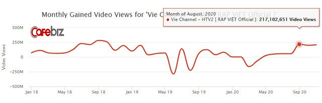Rap Việt lập kỷ lục thế giới nhờ 1,2 triệu người xem trực tuyến: Gấp 5 lần thành tích của Độ Mixi, mang về cả chục tỷ đồng từ YouTube - Ảnh 4.