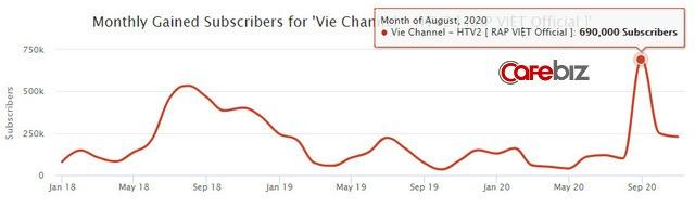 Rap Việt lập kỷ lục thế giới nhờ 1,2 triệu người xem trực tuyến: Gấp 5 lần thành tích của Độ Mixi, mang về cả chục tỷ đồng từ YouTube - Ảnh 5.