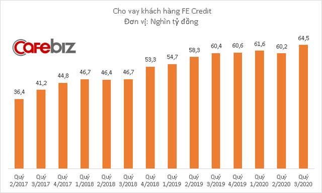 FE Credit đem về 3.200 tỷ đồng lợi nhuận cho VPBank - Ảnh 1.