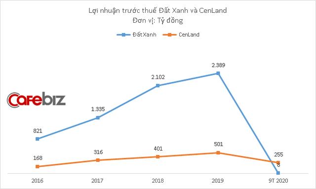 So găng hai ông lớn môi giới bất động sản: Doanh thu môi giới cùng giảm mạnh vì Covid-19, lợi nhuận CenLand lần đầu cao hơn Đất Xanh - Ảnh 3.