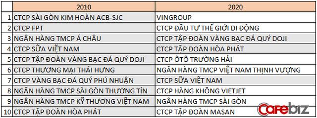 Những doanh nghiệp tư nhân lớn nhất Việt Nam 10 năm trước giờ ra sao? - Ảnh 1.