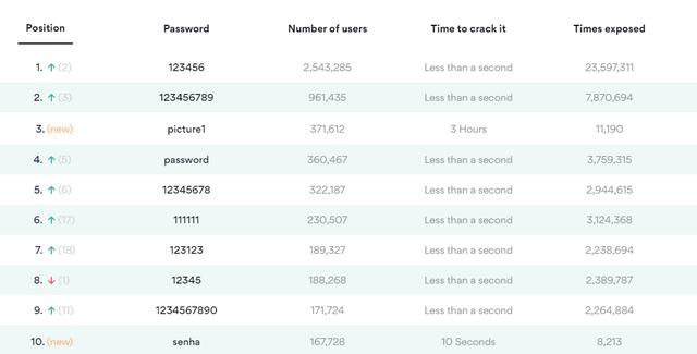 Top 200 mật khẩu tệ nhất 2020: 'anhyeuem' lần đầu xuất hiện với sự tin dùng của hơn 22.000 người - Ảnh 1.