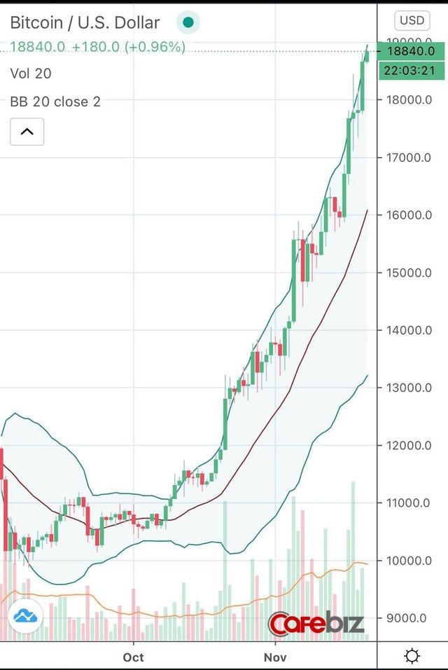 Bitcoin chạm mốc 19.000 USD, dân đầu tư nín thở chờ cú vượt đỉnh lịch sử - Ảnh 1.