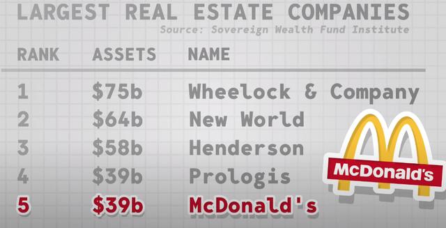 Bạn tưởng McDonalds bán bánh burger mà giàu ư, nhầm to! Nhờ chiến lược tinh vi này, họ là một trong 5 đại gia BĐS hàng đầu thế giới - Ảnh 2.