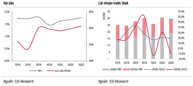6 điểm nhấn ngành ngân hàng: Tín dụng tăng trưởng tốt, thu nhập ngoài lãi khả quan, tác động của Covid-19 đang dần được phản ánh - Ảnh 2.