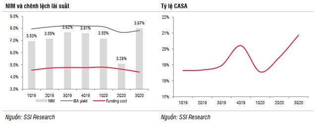 6 điểm nhấn ngành ngân hàng: Tín dụng tăng trưởng tốt, thu nhập ngoài lãi khả quan, tác động của Covid-19 đang dần được phản ánh - Ảnh 1.