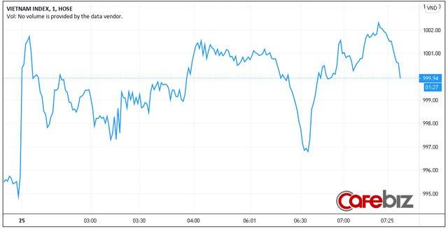 VN-Index lên 999,94 điểm, cao nhất 1 năm - Ảnh 1.