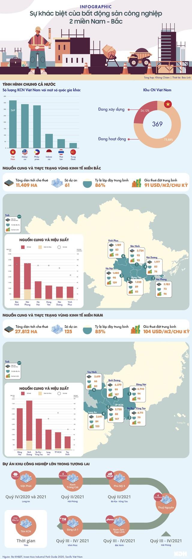 Sự khác biệt của bất động sản công nghiệp 2 miền Nam - Bắc - Ảnh 1.