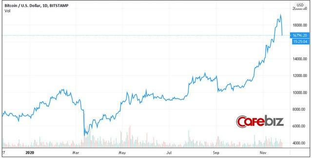 Thất bại trước ngưỡng cản lịch sử, Bitcoin và toàn thị trường tiền số đồng loạt gãy cánh sau chuỗi ngày bay cao - Ảnh 2.
