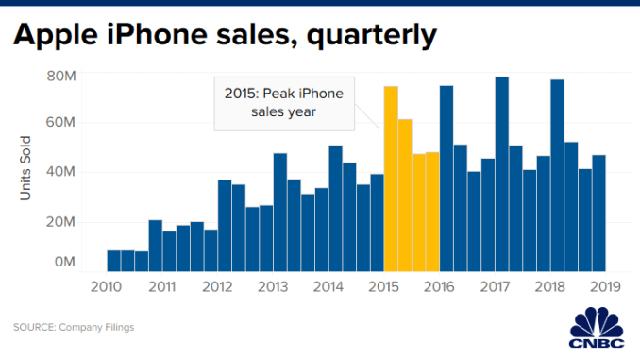 201X - Thập niên của iPhone: Apple đã tạo ra cuộc cách mạng tỷ đô thay đổi thế giới như thế nào? - Ảnh 7.
