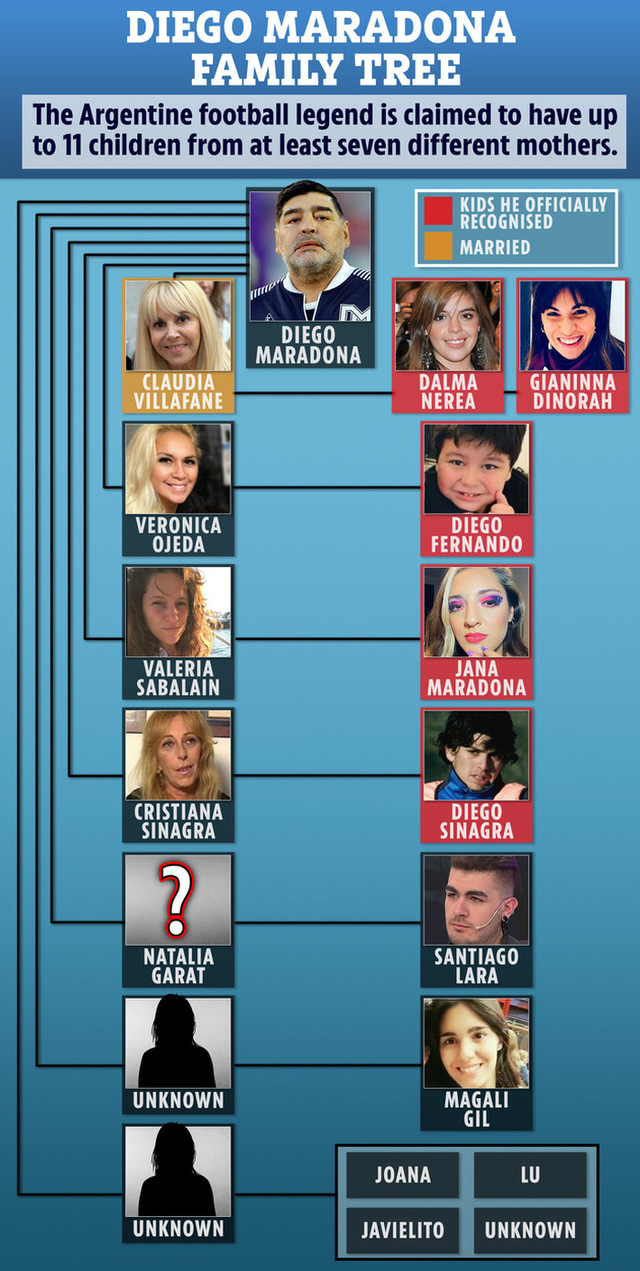 Cuộc chiến phân chia tài sản rắc rối giữa 11 người con Maradona - Ảnh 3.