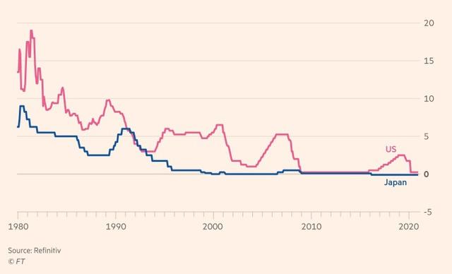 Bài học Nhật Bản để đối phó lãi suất thấp và lạm phát thời hậu Covid-19 - Ảnh 4.