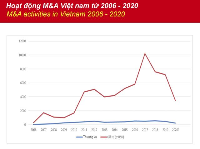 Khống chế thành công dịch Covid-19, Việt Nam thành điểm sáng trong bối cảnh thị trường M&A toàn cầu ảm đạm - Ảnh 1.