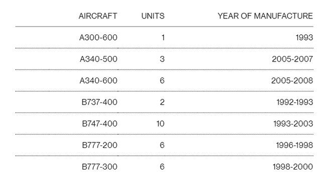 Sau khi tuyên bố phá sản, Thai Airways rao bán 34 máy bay - Ảnh 1.