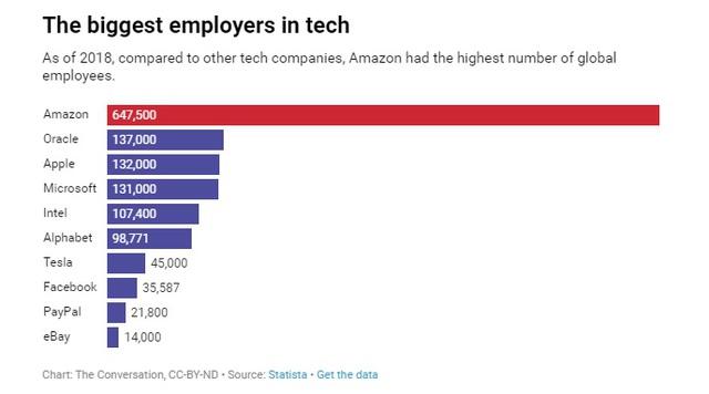Amazon - Từ web bán sách online không có lãi suốt hàng chục năm đến tập đoàn nghìn tỷ đô bán tất cả mọi thứ - Ảnh 4.