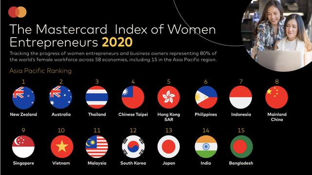 Việt Nam tụt 7 hạng trong Bảng xếp hạng những nền kinh tế hàng đầu dành cho nữ doanh nhân - Ảnh 2.