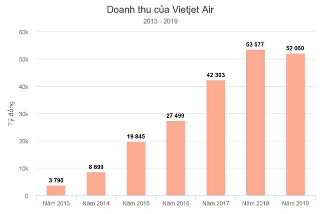 """10 năm ấn tượng của Vietjet Air: Mô hình hàng không giá rẻ, chiến lược """"bikini airlines"""" và nữ tỷ phú đô la duy nhất của Việt Nam - Ảnh 7."""