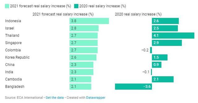 Tránh được các đợt phong tỏa do Covid, mức lương ở Châu Á - Thái Bình Dương dự kiến sẽ tăng cao nhất trên toàn cầu vào năm 2021 - Ảnh 1.