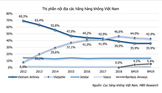 """10 năm ấn tượng của Vietjet Air: Mô hình hàng không giá rẻ, chiến lược """"bikini airlines"""" và nữ tỷ phú đô la duy nhất của Việt Nam - Ảnh 4."""
