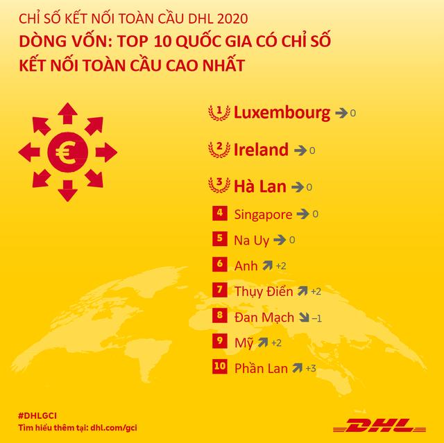 Việt Nam nằm trong top 5 các quốc gia có kết quả ấn tượng về dòng chảy thương mại quốc tế, đối thủ mạnh của Trung Quốc ở sản xuất dệt may - công nghệ cao - Ảnh 4.