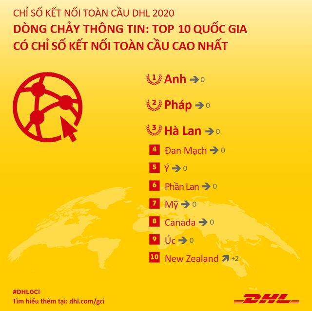 Việt Nam nằm trong top 5 các quốc gia có kết quả ấn tượng về dòng chảy thương mại quốc tế, đối thủ mạnh của Trung Quốc ở sản xuất dệt may - công nghệ cao - Ảnh 5.