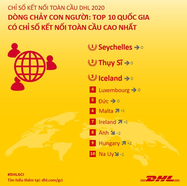 Việt Nam nằm trong top 5 các quốc gia có kết quả ấn tượng về dòng chảy thương mại quốc tế, đối thủ mạnh của Trung Quốc ở sản xuất dệt may - công nghệ cao - Ảnh 2.