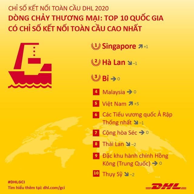 Việt Nam nằm trong top 5 các quốc gia có kết quả ấn tượng về dòng chảy thương mại quốc tế, đối thủ mạnh của Trung Quốc ở sản xuất dệt may - công nghệ cao - Ảnh 3.