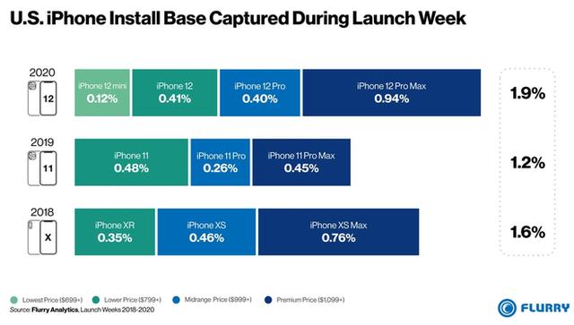 iPhone 12 là dòng iPhone mới bán chạy nhất của Apple trong 3 năm nay - Ảnh 1.