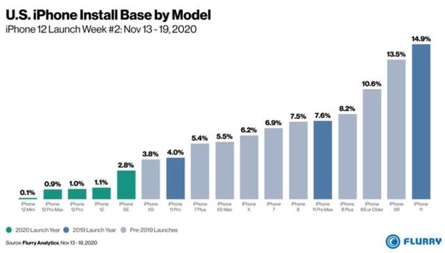 iPhone 12 là dòng iPhone mới bán chạy nhất của Apple trong 3 năm nay - Ảnh 2.