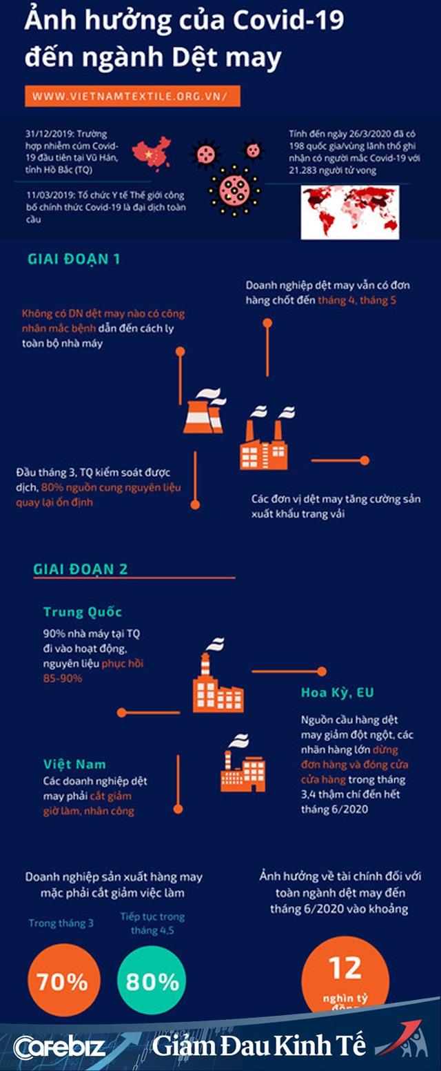 Hiệp hội Dệt may Việt Nam: 100% doanh nghiệp trong ngành bị ảnh hưởng, kiến nghị 6 giải pháp giúp ngăn chặn làn sóng SMEs phá sản hàng loạt - Ảnh 1.