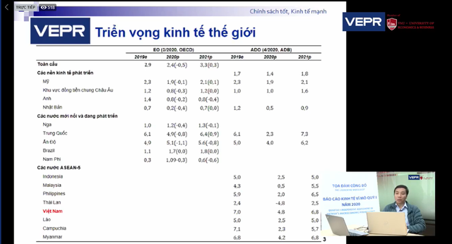 VEPR: Tăng trưởng GDP cả Quý 2 và Quý 3 của Việt Nam đều dự báo âm trong kịch bản trung tính, tăng trưởng GDP Quý 2 âm 4,9% - Ảnh 1.
