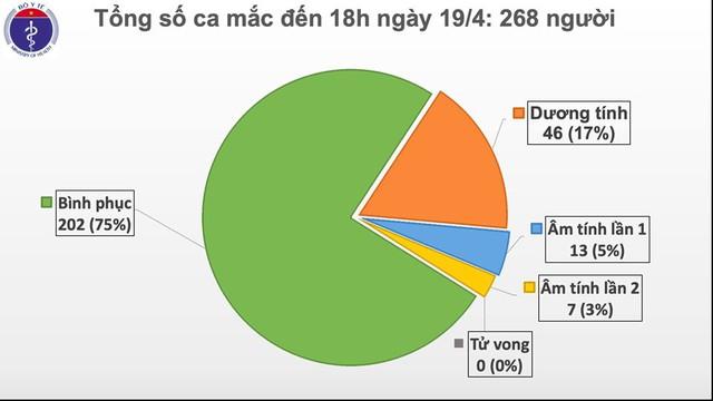 3,5 ngày trôi qua Việt Nam không có ca mắc mới COVID-19, chỉ còn 65 ca đang điều trị - Ảnh 1.