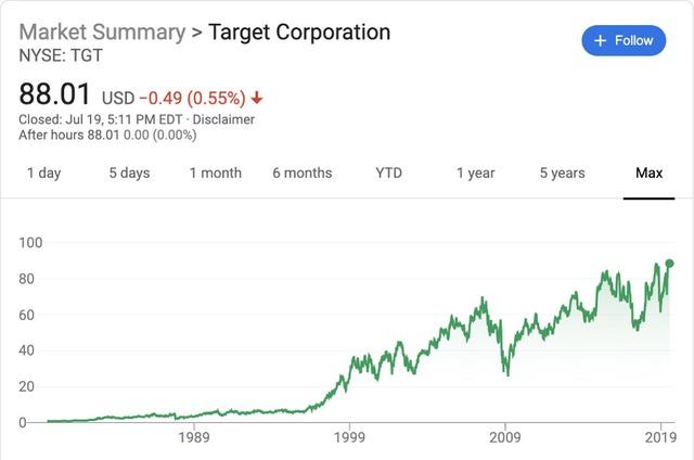 Từng xem nhẹ thương mại điện tử, chuỗi bán lẻ Target giành lại thị phần từ tay Amazon và tăng trưởng bền vững bằng cách nào? - Ảnh 1.