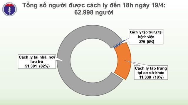 3,5 ngày trôi qua Việt Nam không có ca mắc mới COVID-19, chỉ còn 65 ca đang điều trị - Ảnh 3.