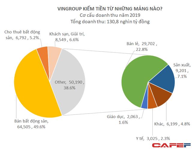 Vingroup bán 29% cổ phần VinID, đổi tên thành Công ty cổ phần OneID  - Ảnh 1.