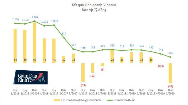 Doanh thu Vinasun xuống thấp nhất 10 năm, lần đầu tiên kinh doanh thua lỗ do ảnh hưởng của Covid-19 - Ảnh 1.