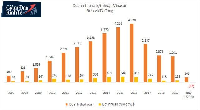 Doanh thu Vinasun xuống thấp nhất 10 năm, lần đầu tiên kinh doanh thua lỗ do ảnh hưởng của Covid-19 - Ảnh 2.