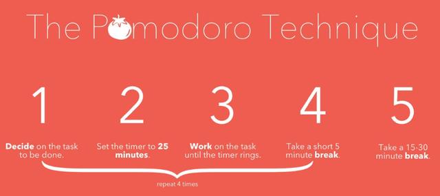 Học ngay phương pháp làm việc tập trung, sáng tạo, không biết mệt của người kỉ luật thời Covid-19: Quả cà chua Pomodoro - Ảnh 2.