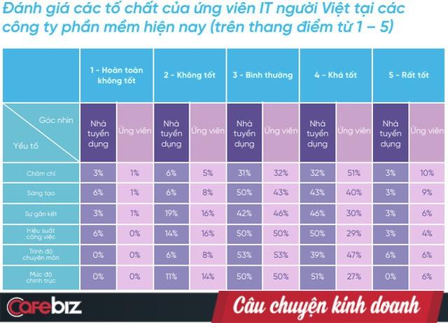 Đánh giá tố chất IT người Việt: Doanh nghiệp đưa tính Chính trực top đầu, ứng viên tự xếp tố chất này bét bảng - Ảnh 1.