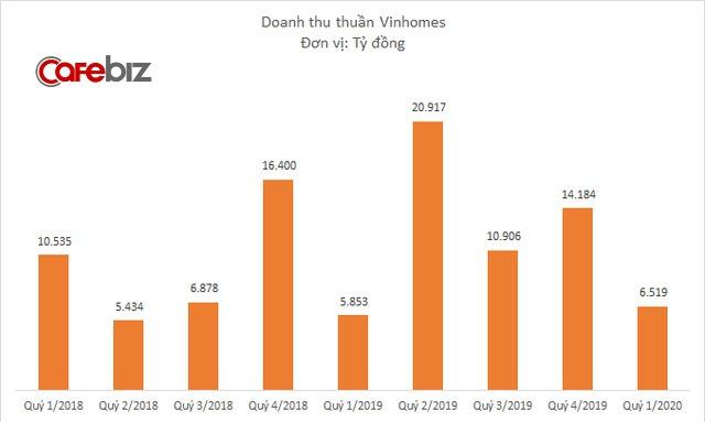 Bất chấp dịch Covid-19, Vinhomes báo lãi trước thuế hơn 10.100 tỷ đồng quý 1/2020, lớn nhất từ trước đến nay - Ảnh 1.